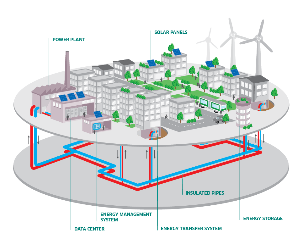 illustration of a district heating system